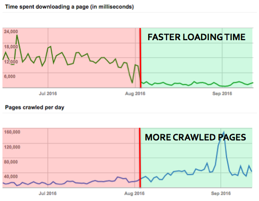 The impact of site's speed on the number of crawled pages per day