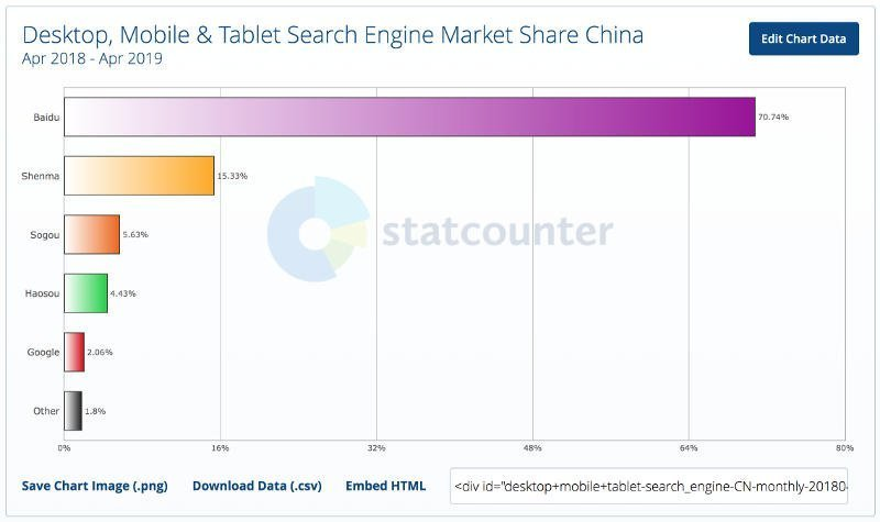 search engines market shares china april 2018 april 2019