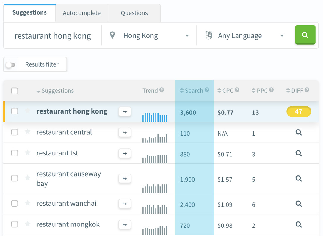 Monthly searches for restaurant in Hong Kong
