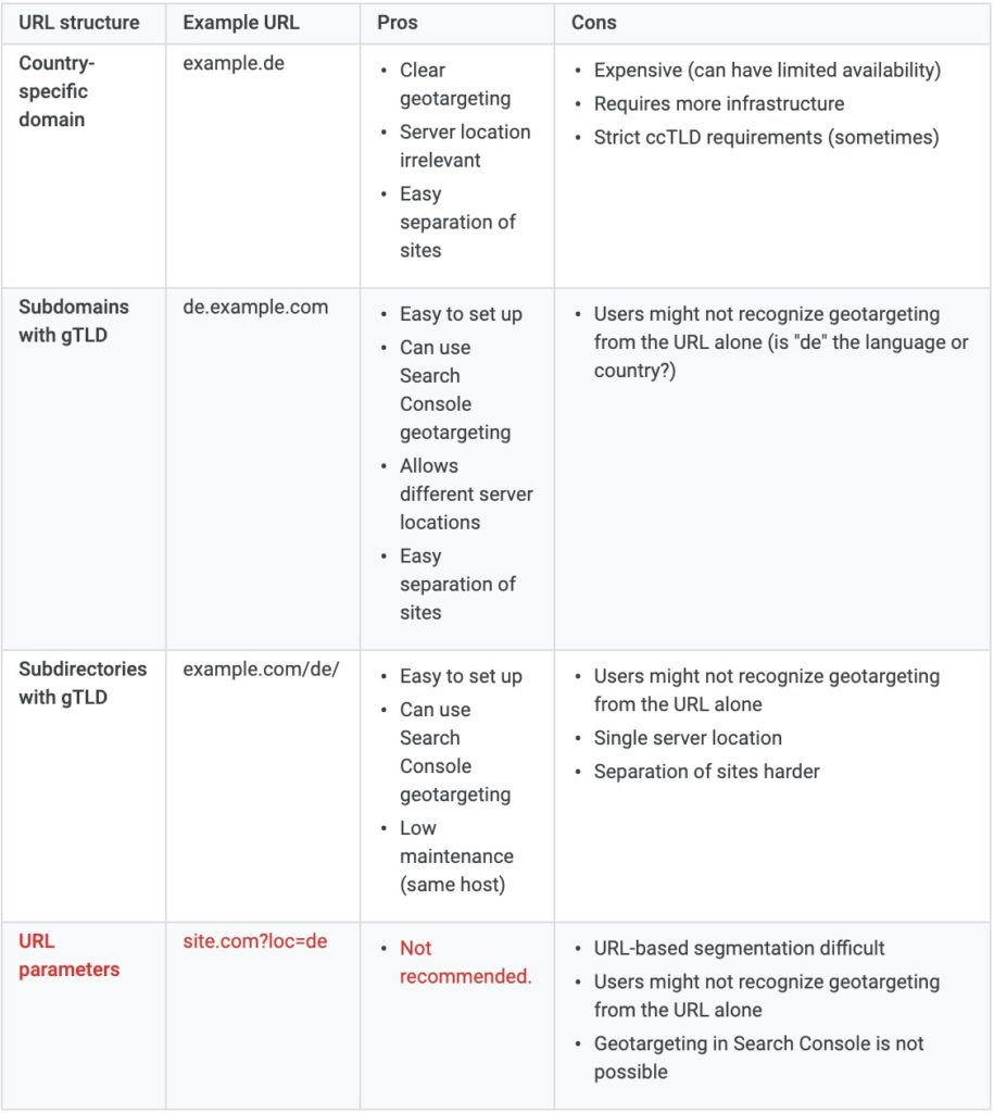 multilingual seo best practices
