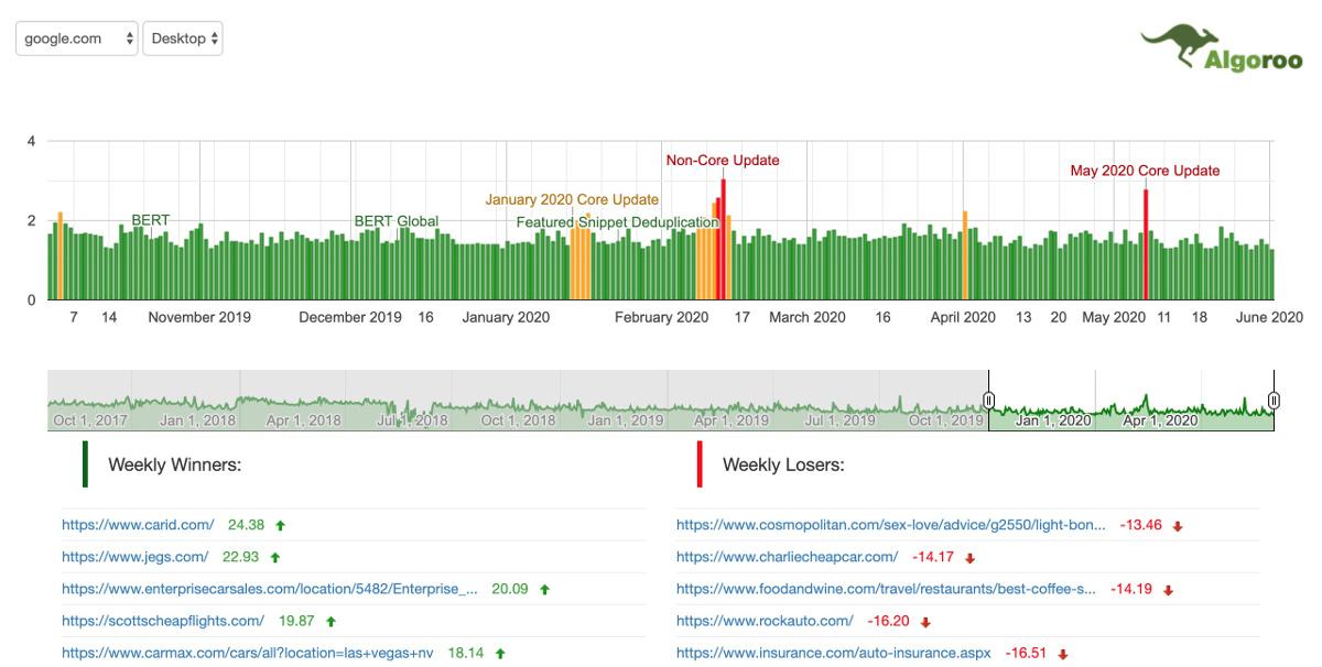 algoroo SERP volatility checker