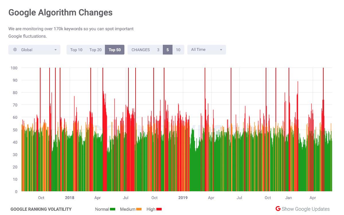 cognitive seo SERP volatility checker