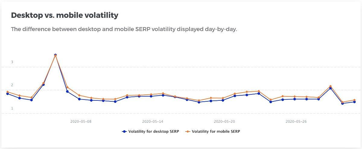 Mangools SERP volatility checker